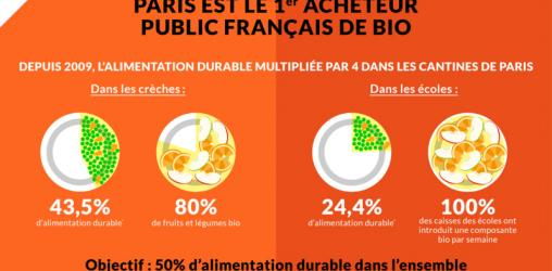 Plan Alimentation Durable : 3 questions @Celia_Blauel #paris