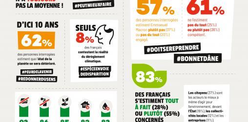 baromètre les français et l'environnement par Agir pour l'environnement et ifop