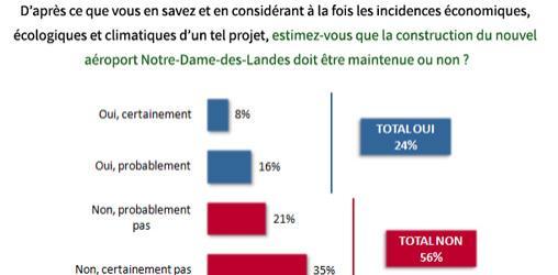 Moins d'1/4 des français soutient le projet d'aéroport de Notre-Dame-des-Landes
