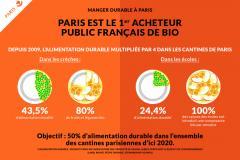 Plan Alimentation Durable : 3 questions @Celia_Blauel #paris